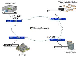 IPITEK IPTV Solutions